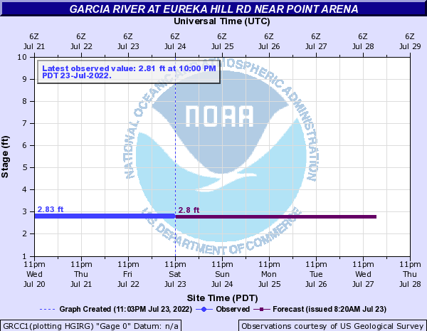 Garcia River at Eureka Hill Rd Near Point Arena