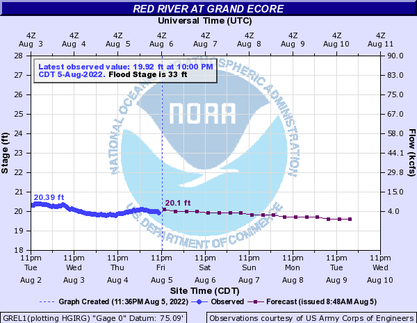 River Graph Grand Ecore