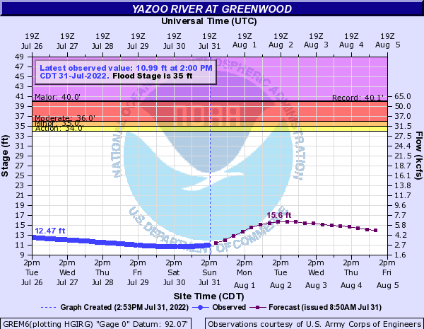 Yazoo River at Greenwood