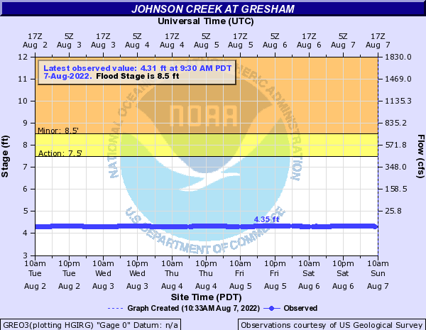 Johnson Creek at Gresham