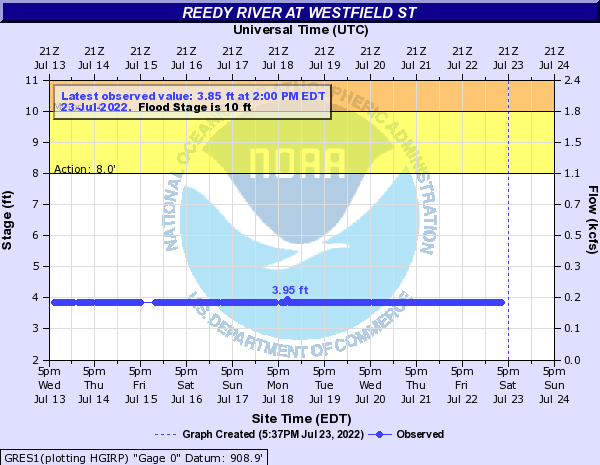 Reedy River at Westfield St