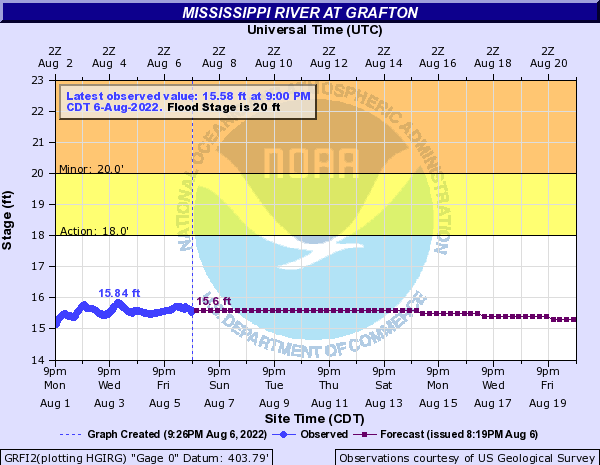 Mississippi River at Grafton