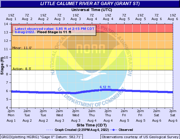 Little Calumet River at Gary (Grant St)