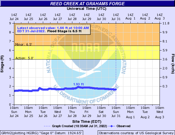 Reed Creek at Grahams Forge