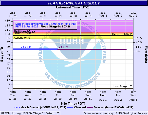 Feather River at Gridley