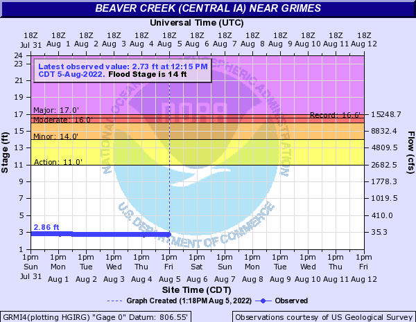 Water-data graph for Beaver Creek near Grimes