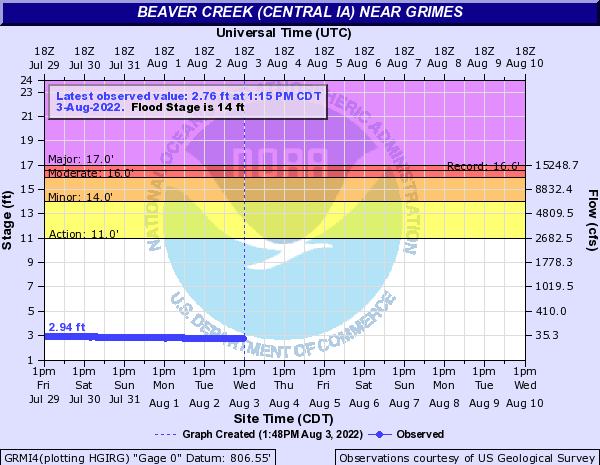 Beaver Creek (Central IA) near Grimes