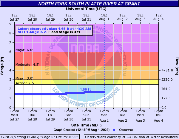 North Fork South Platte River at Grant