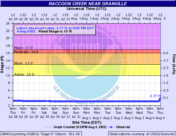 Raccoon Creek near Granville