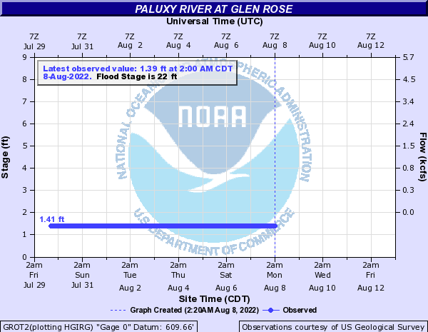 Paluxy River at Glen Rose