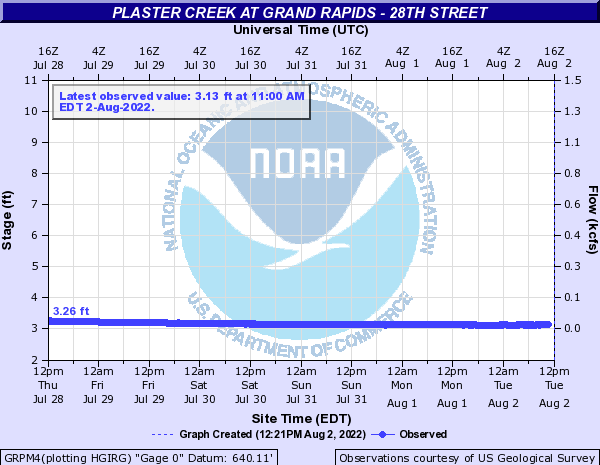 Plaster Creek at Grand Rapids - 28th Street
