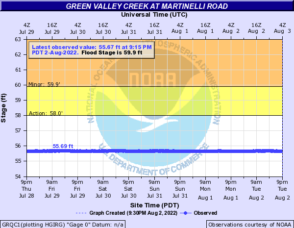 Green Valley Creek at Martinelli Road
