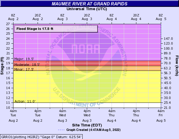 Maumee River at Grand Rapids