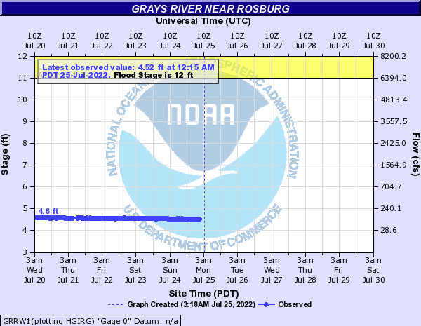 Grays River near Rosburg