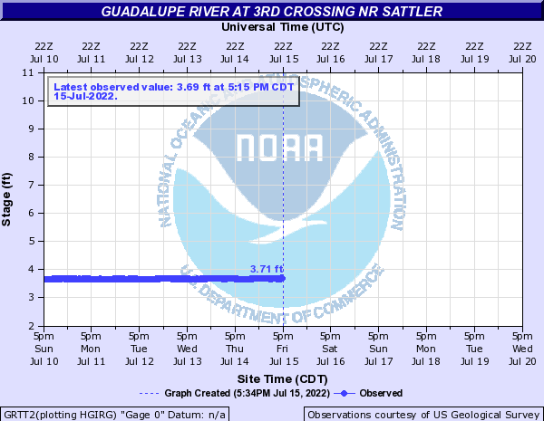 Guadalupe River at 3rd Crossing nr Sattler