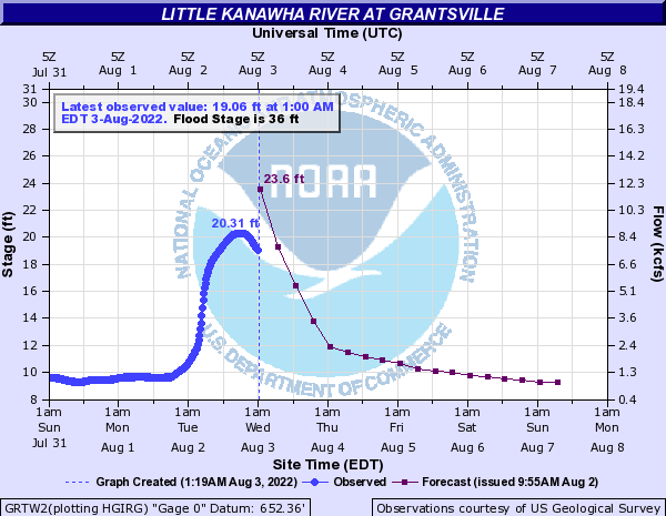 Little Kanawha River at Grantsville