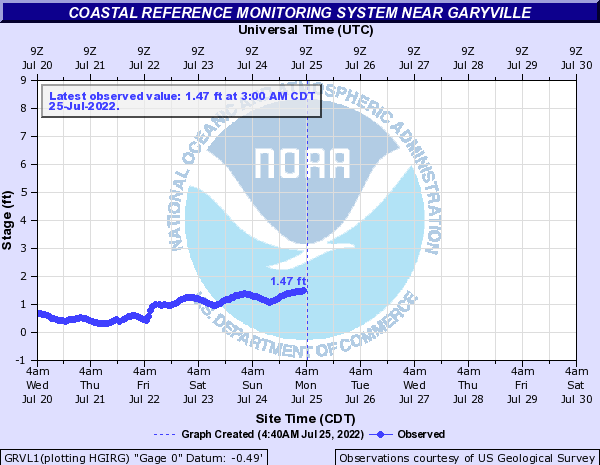 Coastal Reference Monitoring System near Garyville