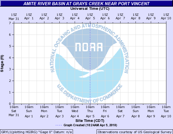Amite River Basin at Grays Creek near Port Vincent