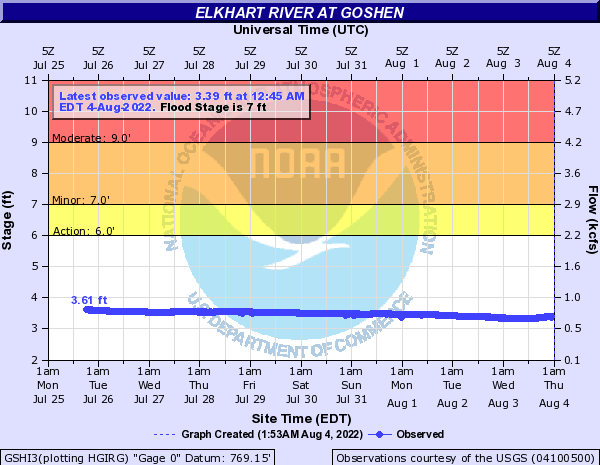 Elkhart River at Goshen