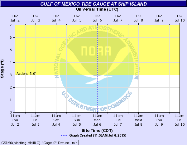Gulf of Mexico Tide Gauge at SHIP ISLAND