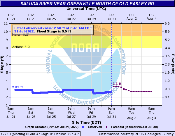 Saluda River near Greenville north of Old Easley Rd