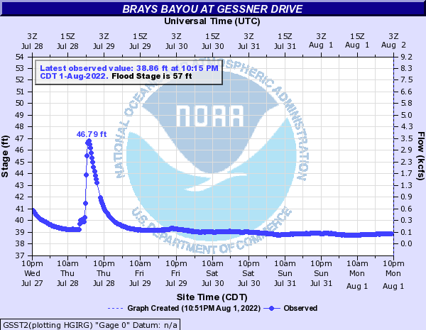 Brays Bayou at Gessner Drive