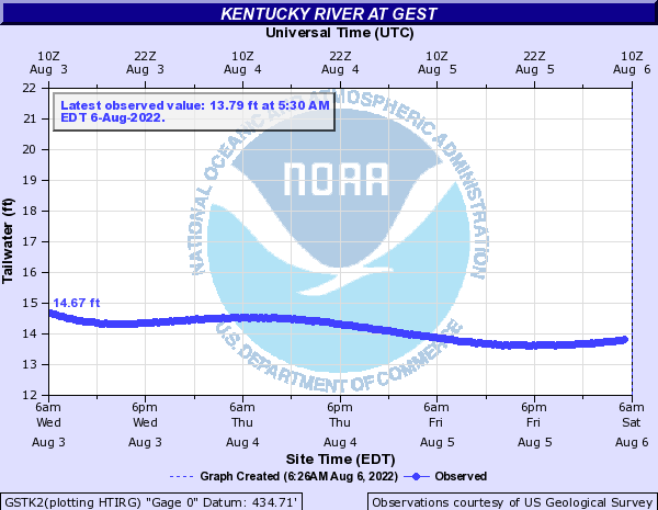 Kentucky River at Gest