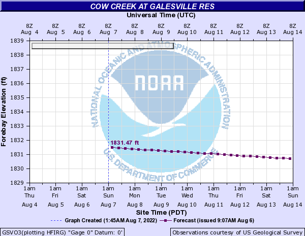 Cow Creek at GALESVILLE RES