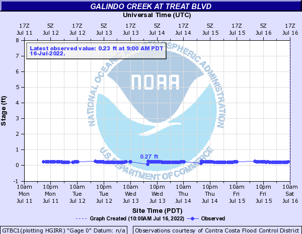 Galindo Creek at Treat Blvd