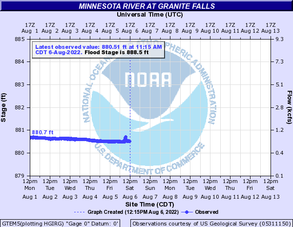 Minnesota River at Granite Falls