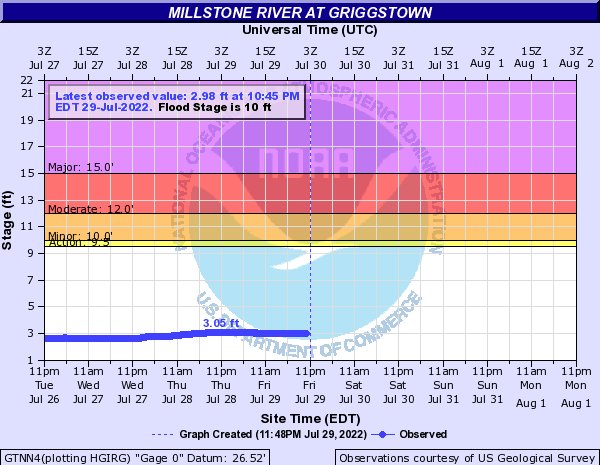 Millstone River at Griggstown