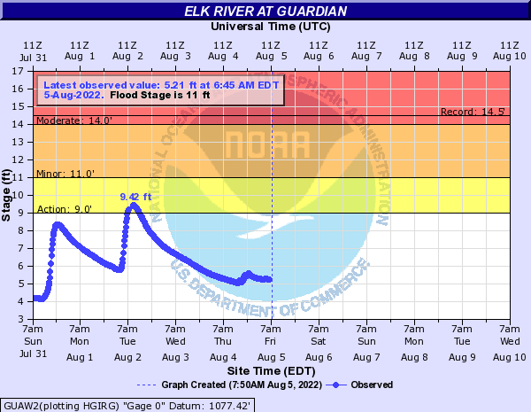 Elk River at Guardian