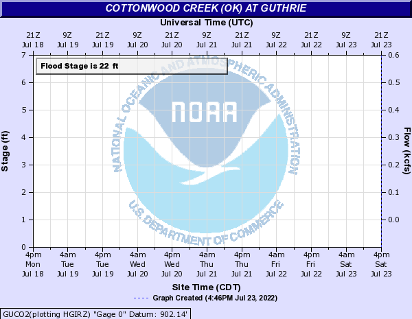 Cottonwood Creek (OK) at Guthrie