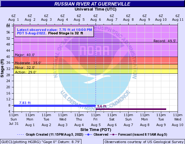 Russian River at Guerneville
