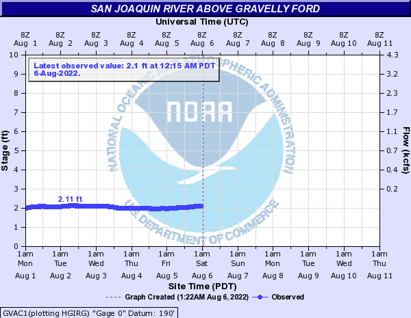 San Joaquin River above Gravelly Ford