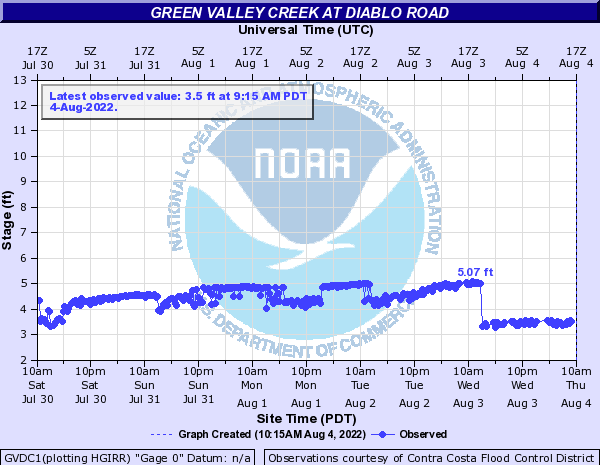 Green Valley Creek at Diablo Road