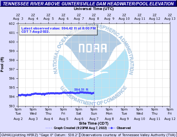 Tennessee River above Guntersville Dam Headwater/Pool Elevation