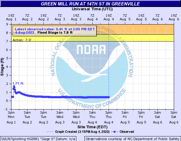 Green Mill Run at 14th St in Greenville