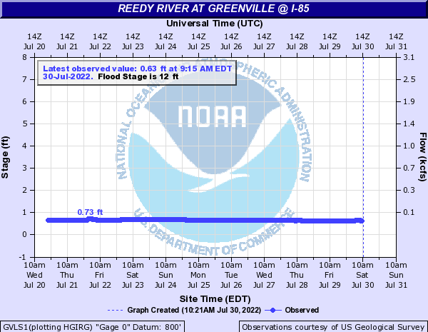 Reedy River at Greenville @ I-85
