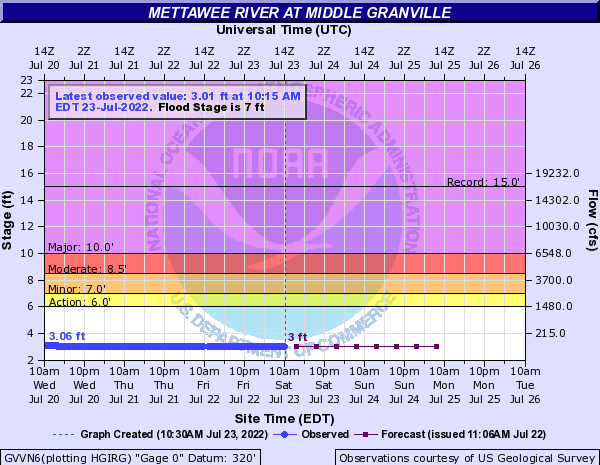 Mettawee River at Middle Granville