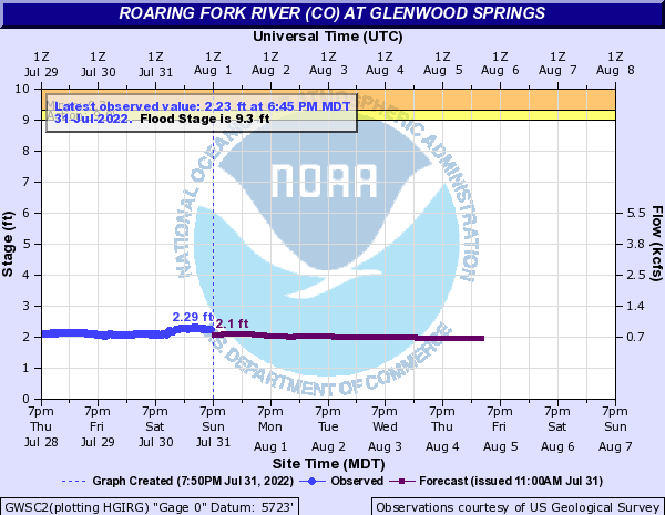 Roaring Fork River (CO) at Glenwood Springs
