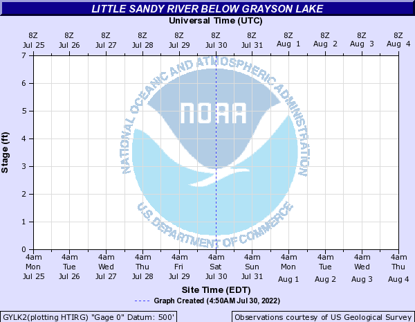 Little Sandy River at Grayson Lake Outflow