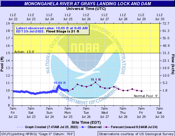 Monongahela River at Grays Landing Lock and Dam