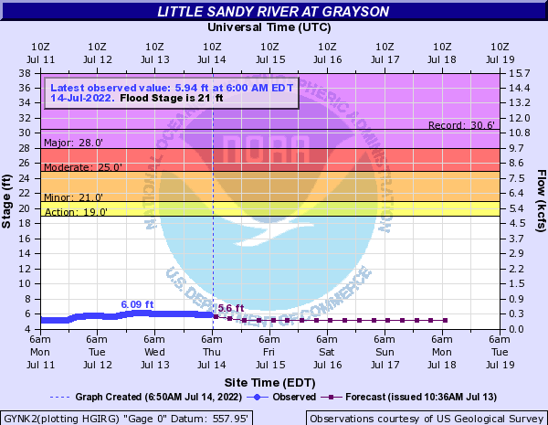 Little Sandy River at Grayson