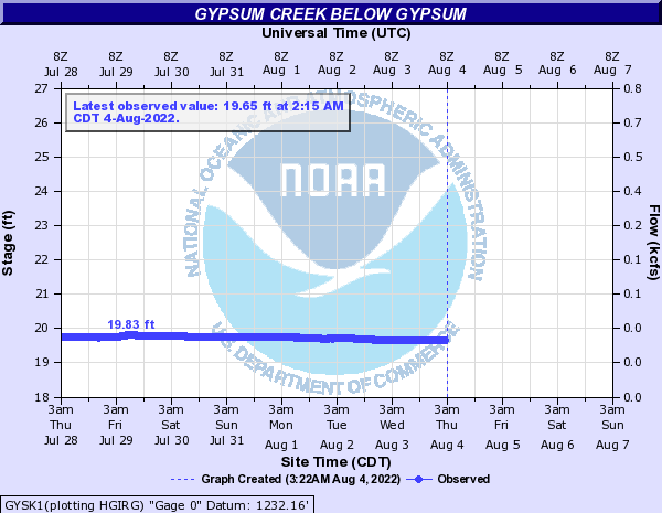 Gypsum Creek near Gypsum