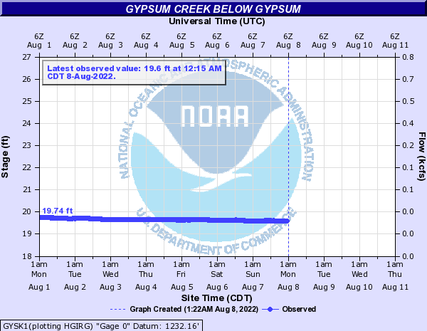 Gypsum Creek below Gypsum