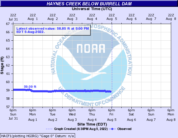 Haynes Creek below Burrell Dam