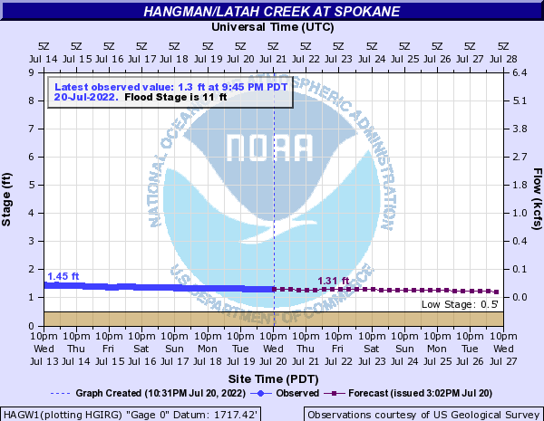 Hangman/Latah Creek at Spokane