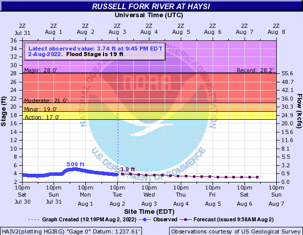Russell Fork River at Haysi