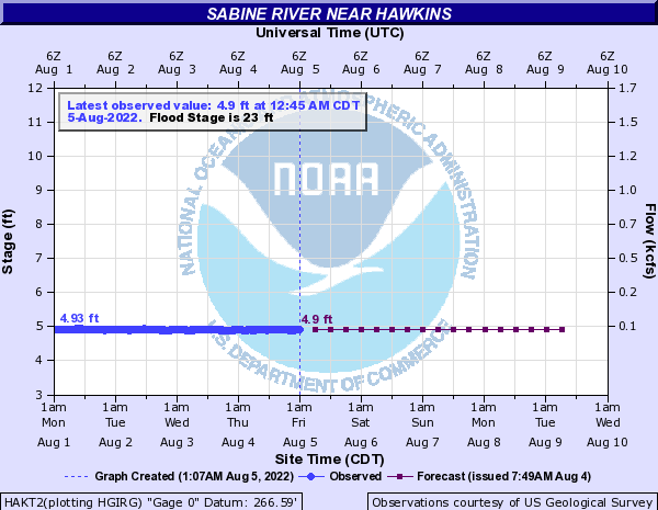Sabine River near Hawkins